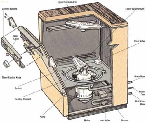 dishwasher model gdt550hgdown repair manual