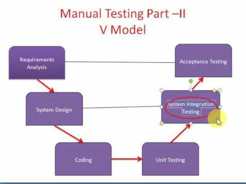 v model in testing in manual testing