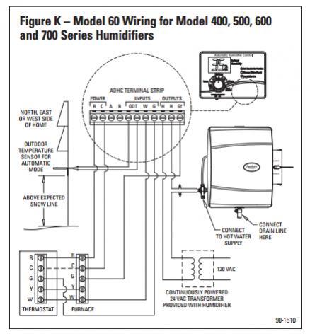 aprilaire humidifier model 700 installation manual