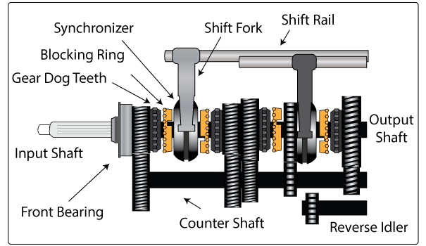 manual transmission how it works video download